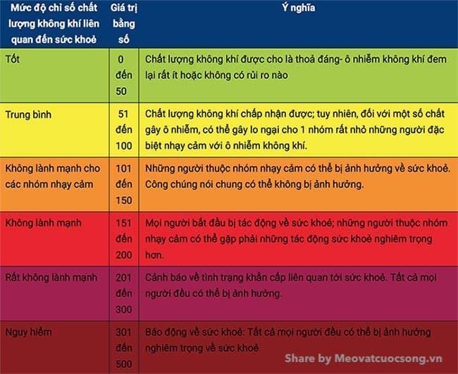 Thang đo chỉ số AQI tại Việt Nam